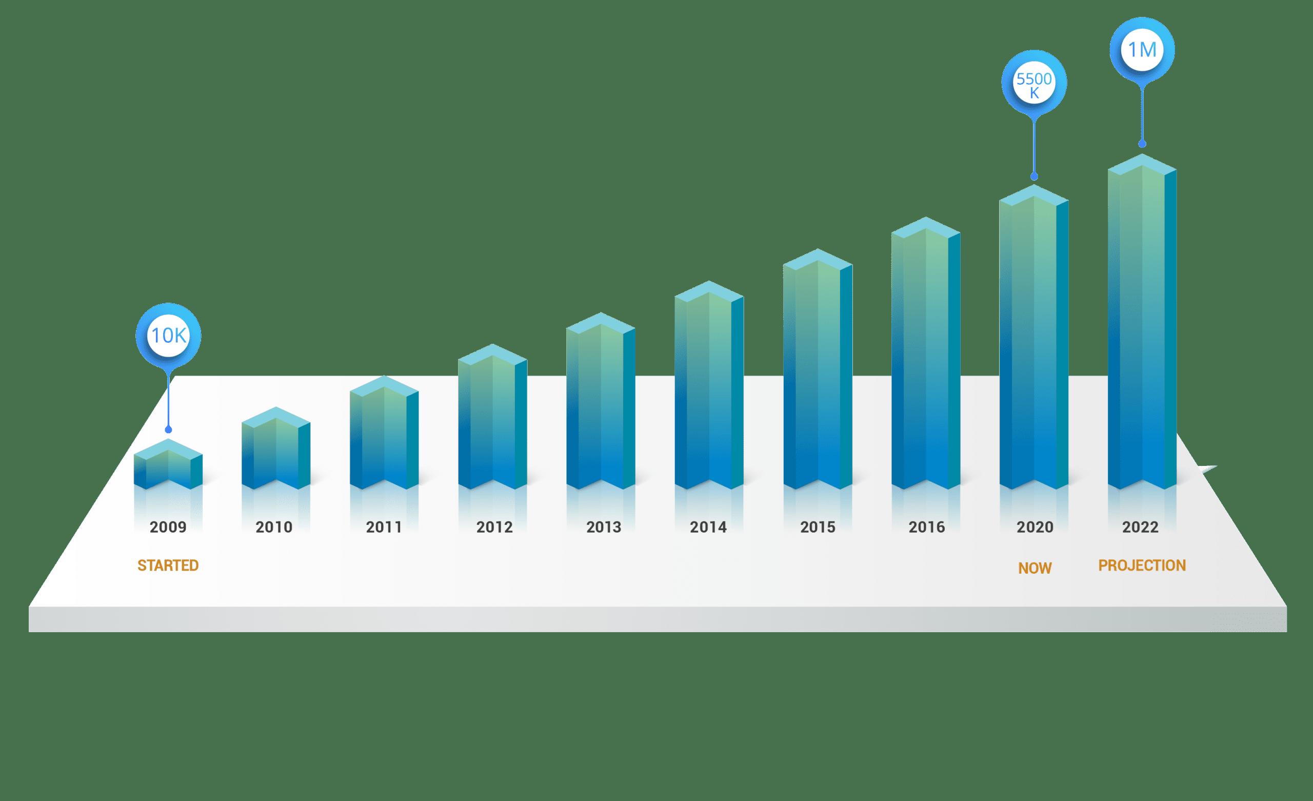 cronologia-de-usuarios-2-01-01.png